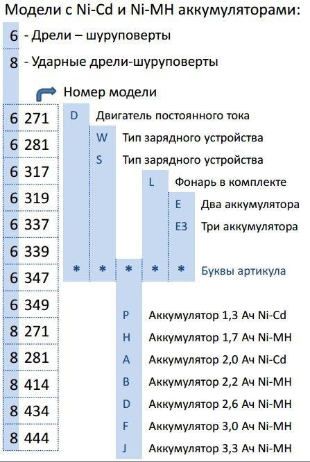 дрелей-шуруповёртов Makita